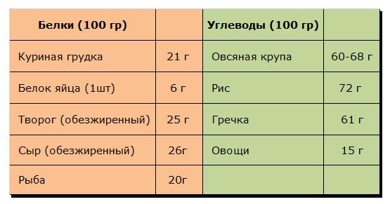 таблица белки и углеводы