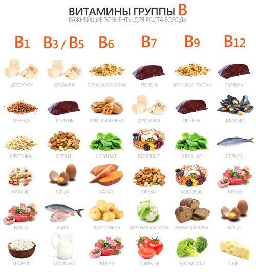 остеохондроз - комплекс витамин
